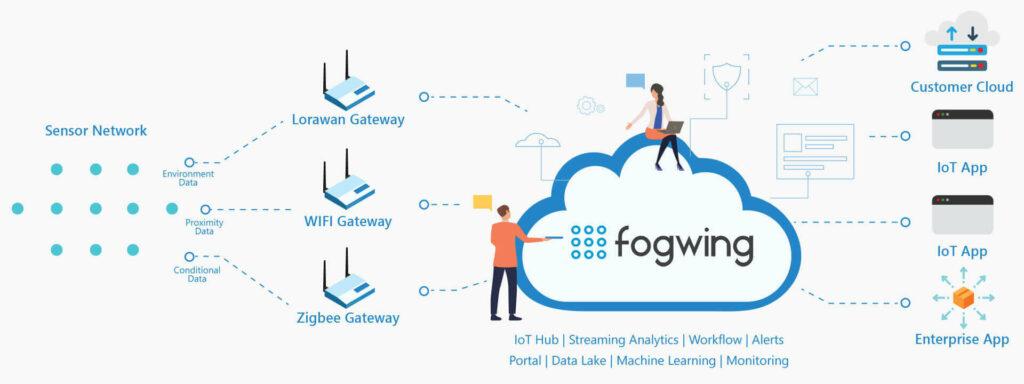 Fogwing Platform