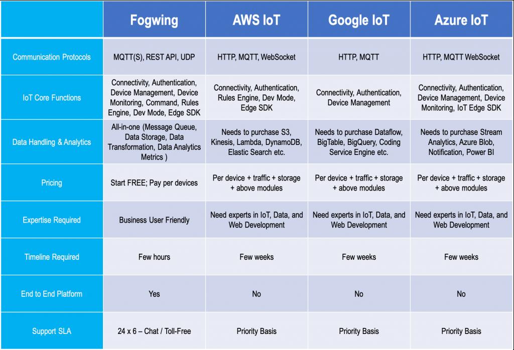 IoT Platforms Comparison
