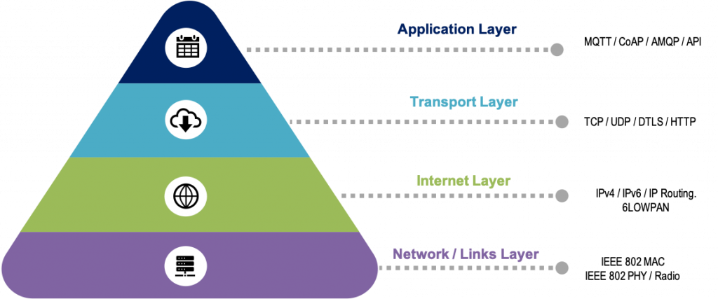 Layers of Network