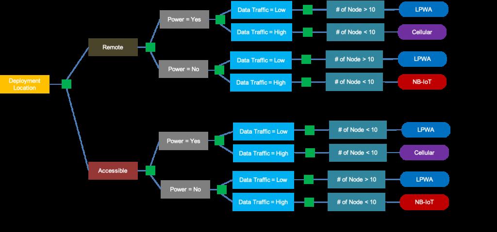Wireless Network Decision Tree