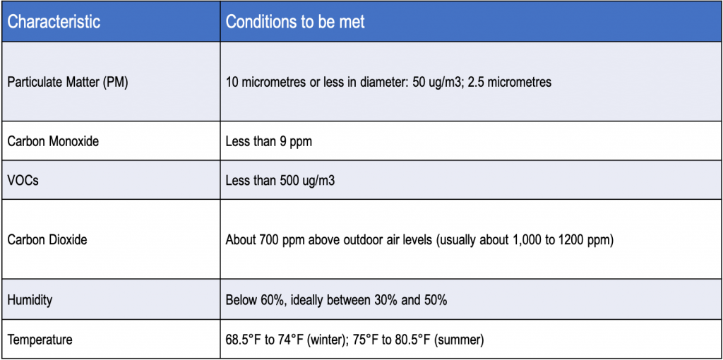 Indoor Air Quality Monitoring Conditions