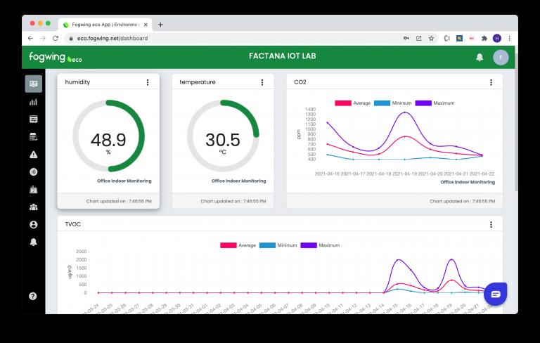 Eco App Dashboard Screen