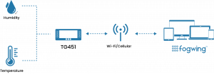 IoT Device Flow - Fogwing
